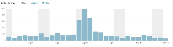 wordpress august stats